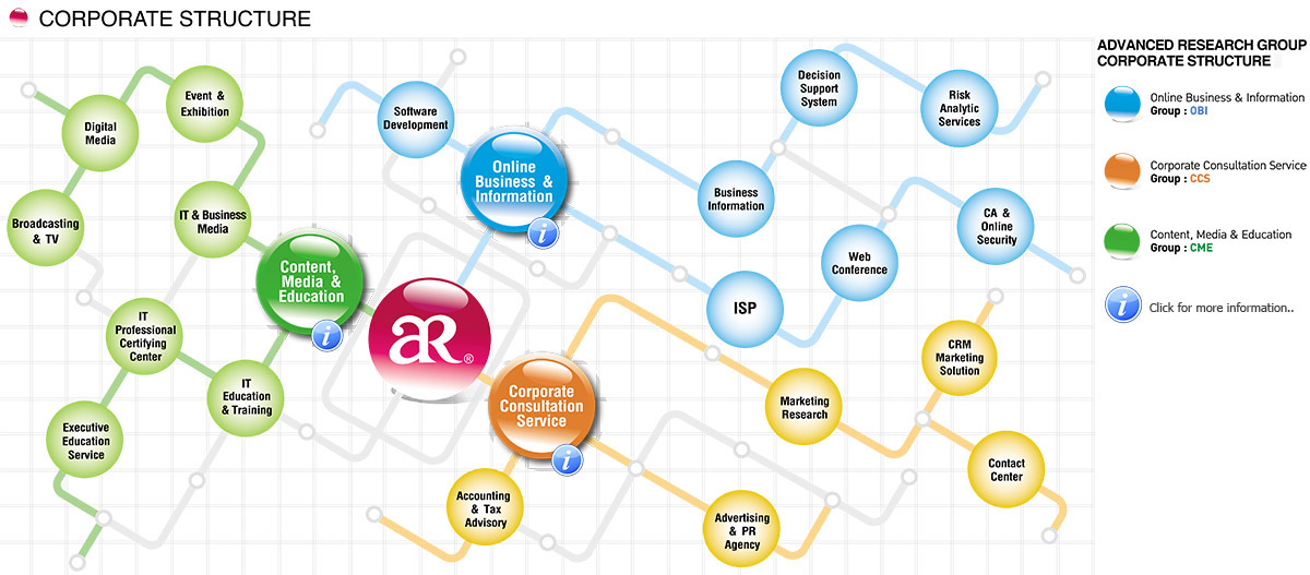AR Group Corporate Structure