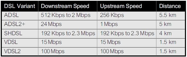 ระบบเครือข่าย VDSL คืออะไร ต่างจาก ADSL ตรงไหนบ้าง