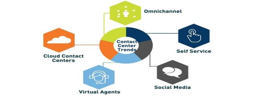5 แนวโน้ม Contact Center ปี 2017 ตอนที่ 1